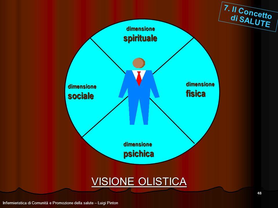 VISIONE OLISTICA spirituale fisica sociale psichica 7. Il Concetto