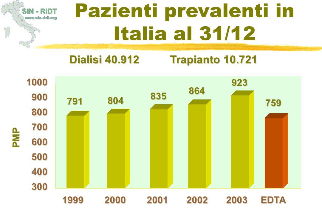 Pazienti prevalenti in Italia al 31/12