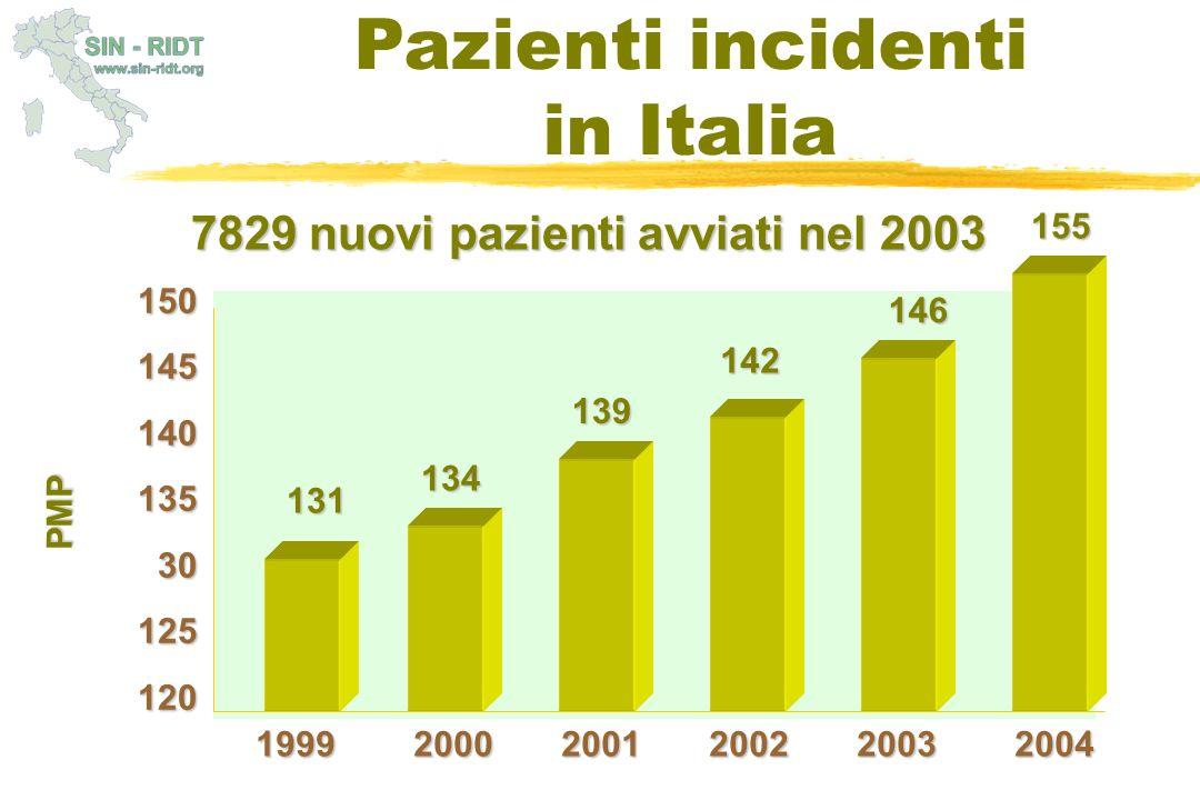 Pazienti incidenti in Italia 7829 nuovi pazienti avviati nel 2003 155