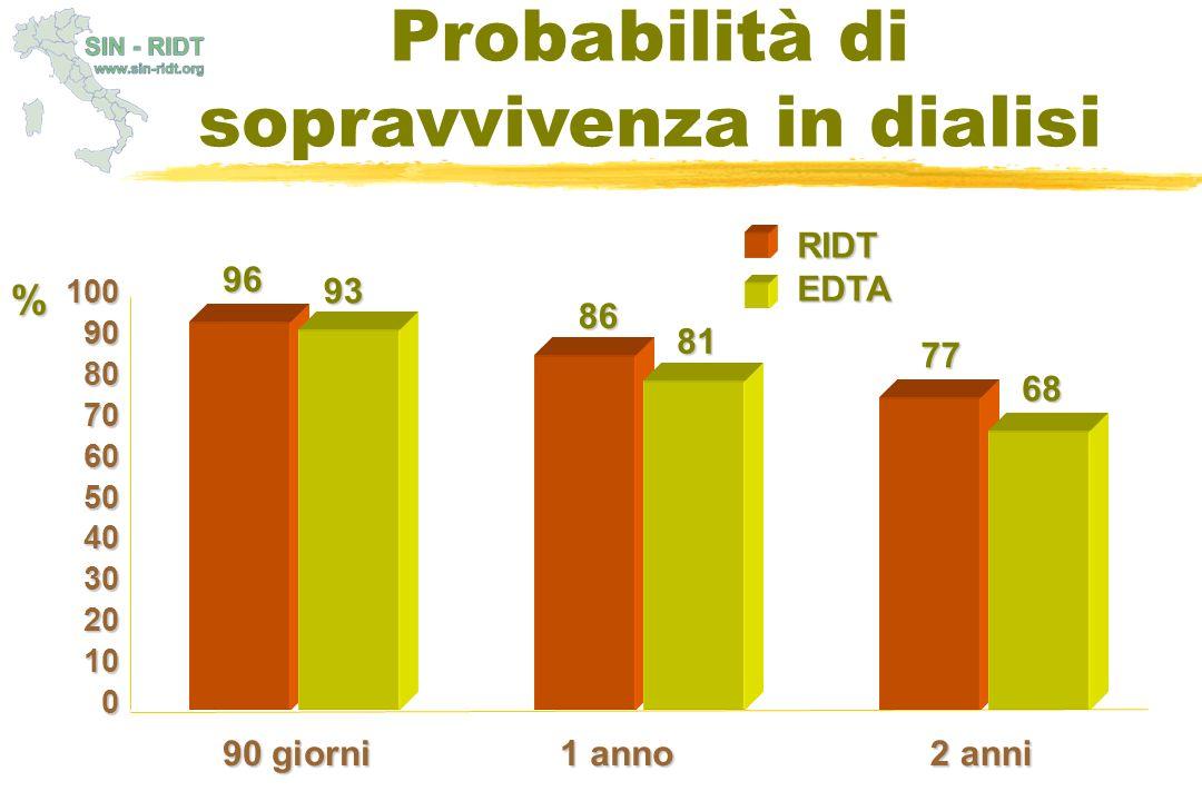 Probabilità di sopravvivenza in dialisi