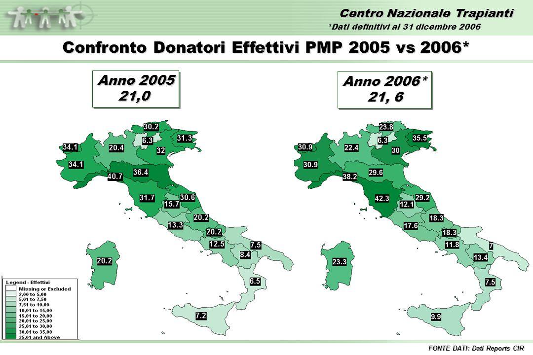 Confronto Donatori Effettivi PMP 2005 vs 2006*