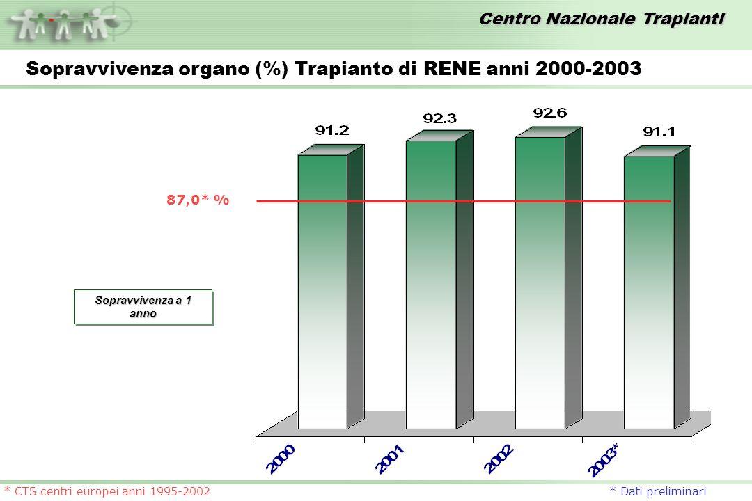 Sopravvivenza organo (%) Trapianto di RENE anni 2000-2003