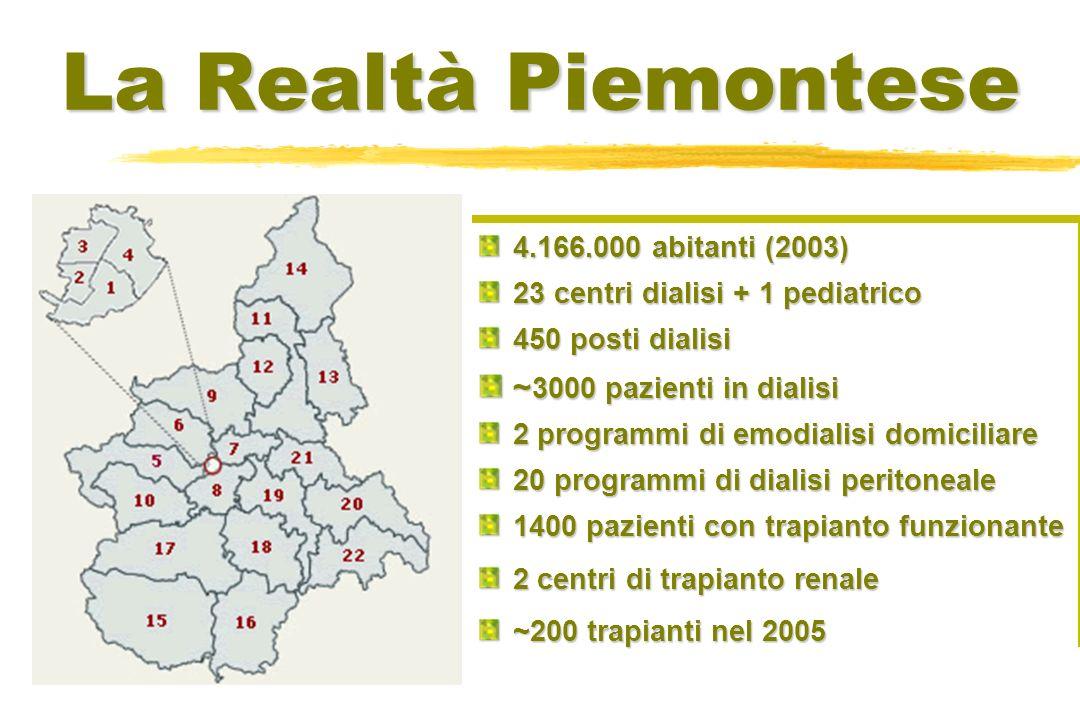 La Realtà Piemontese ~3000 pazienti in dialisi