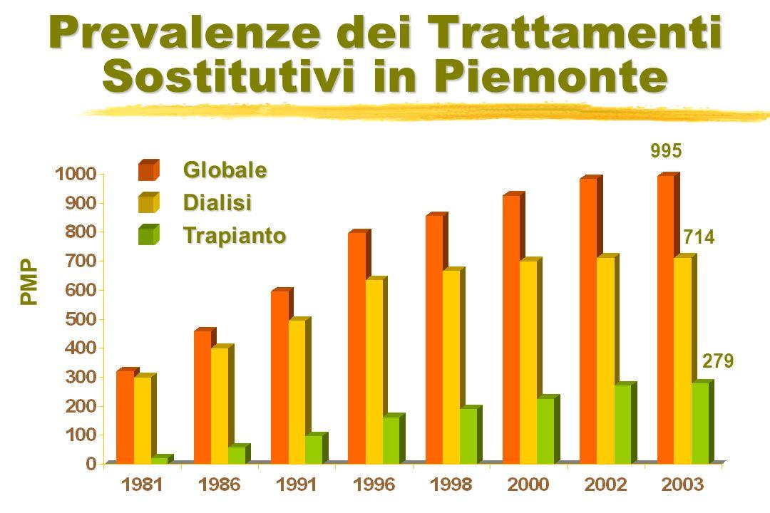 Prevalenze dei Trattamenti Sostitutivi in Piemonte