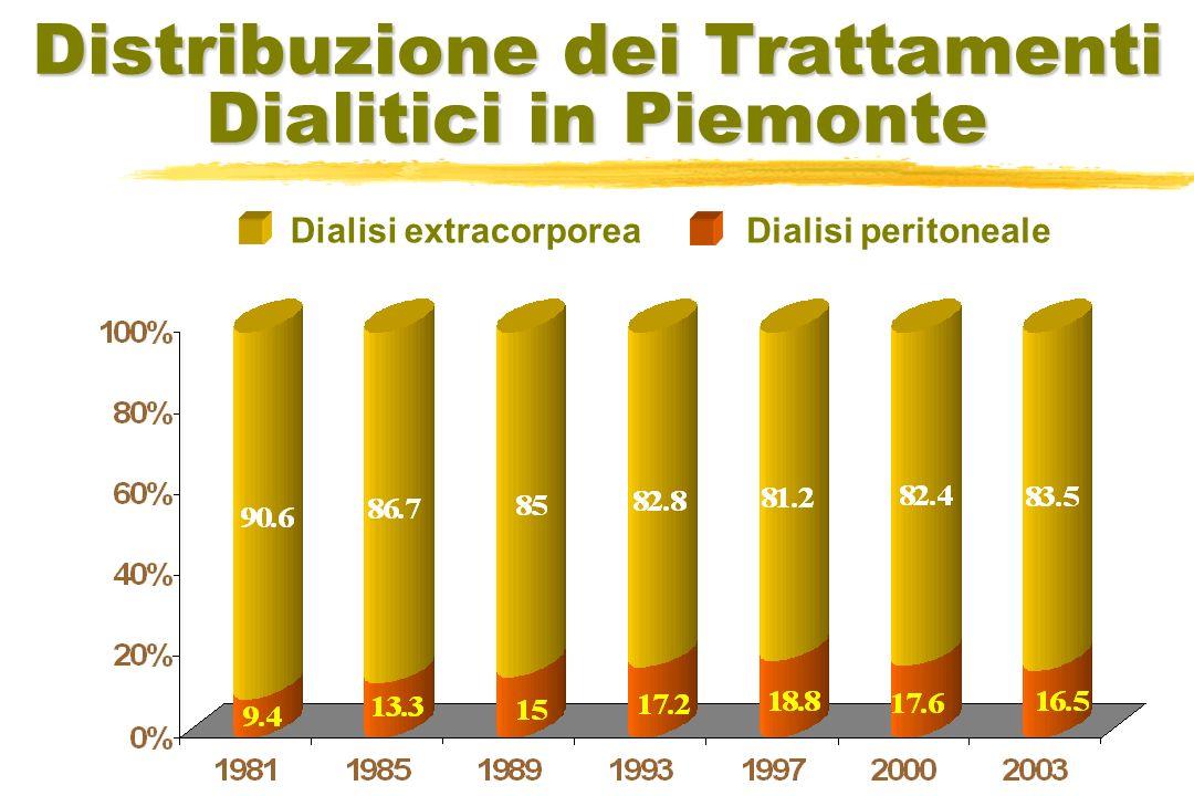 Distribuzione dei Trattamenti Dialitici in Piemonte