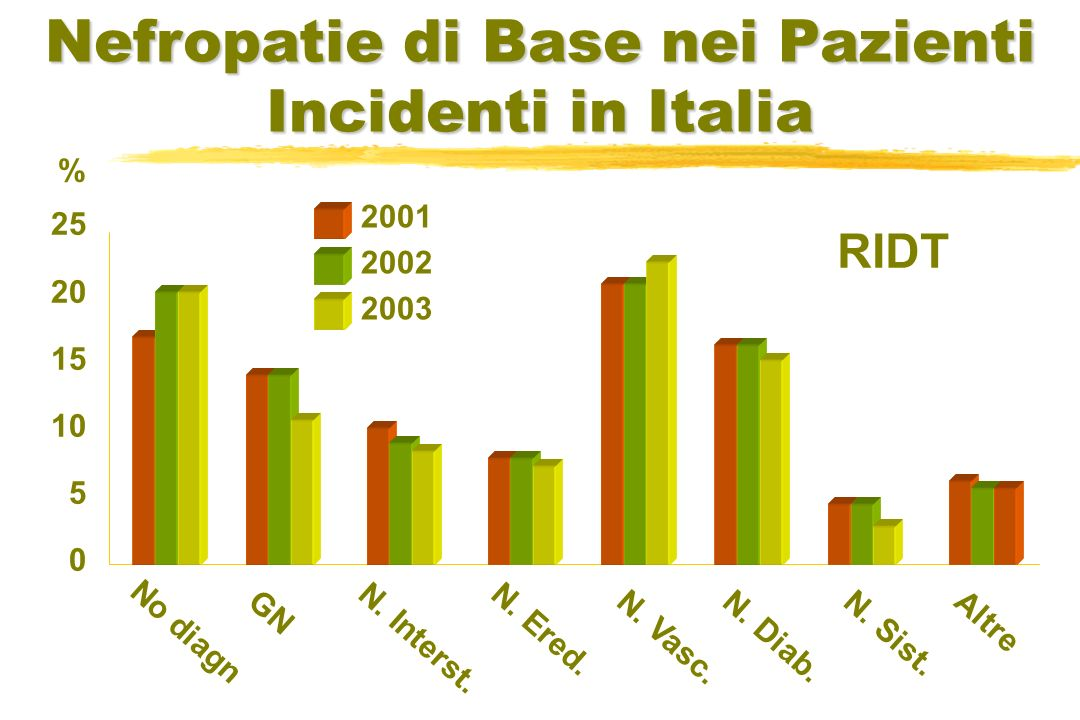 Nefropatie di Base nei Pazienti Incidenti in Italia
