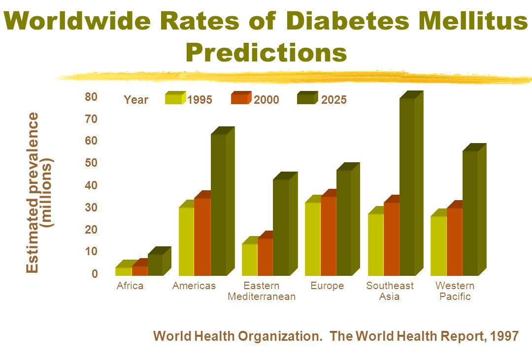 Worldwide Rates of Diabetes Mellitus Predictions