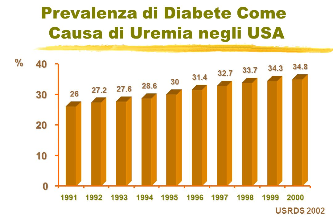 Prevalenza di Diabete Come Causa di Uremia negli USA