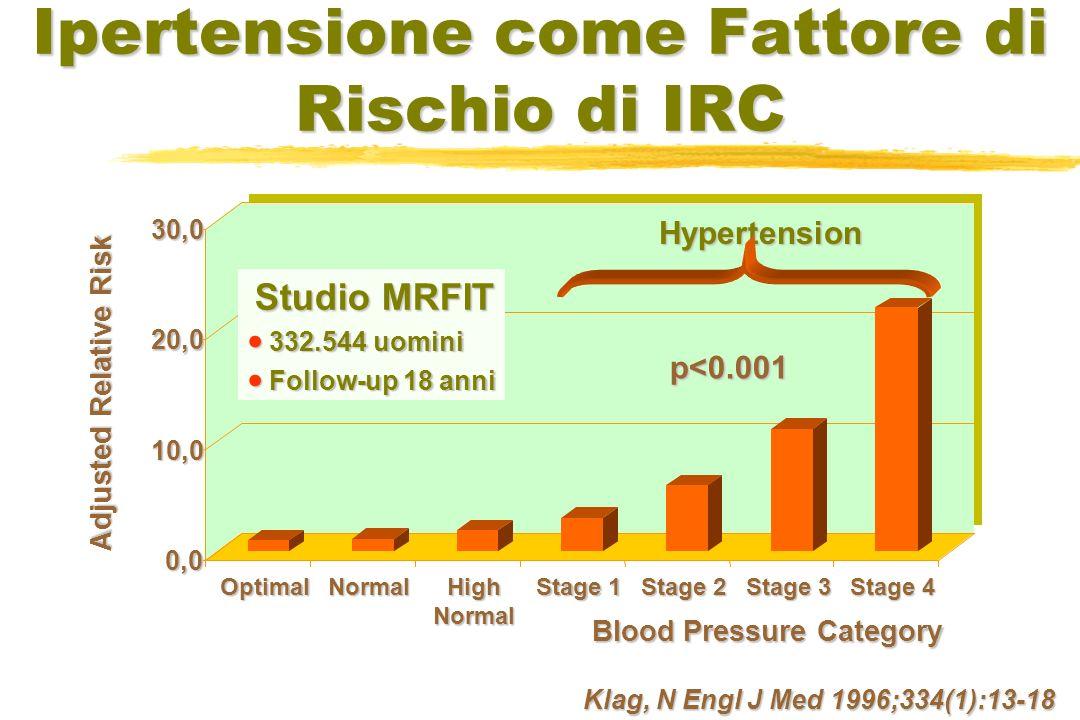 Ipertensione come Fattore di Rischio di IRC