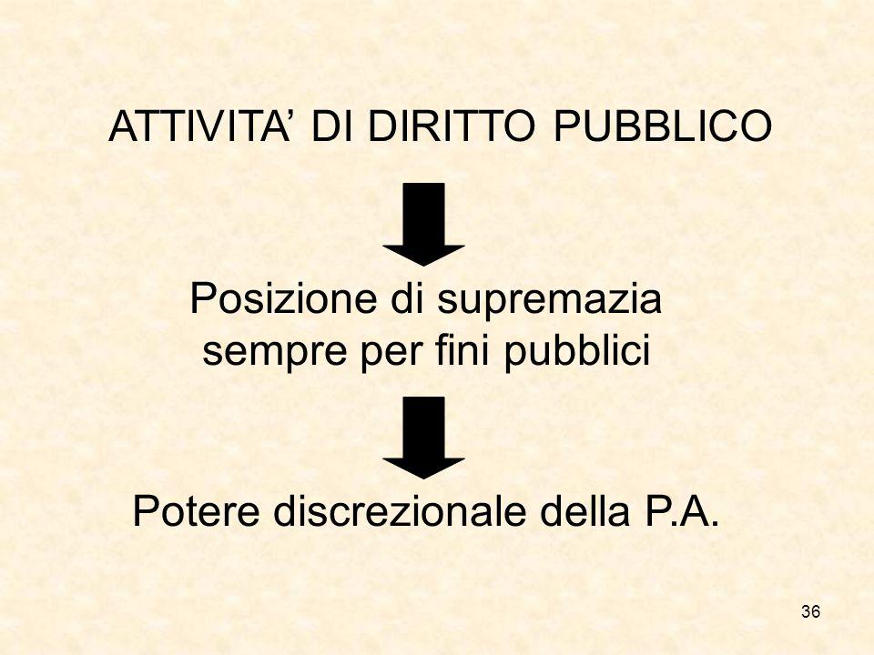 ATTIVITA' DI DIRITTO PUBBLICO