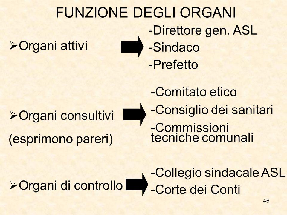 FUNZIONE DEGLI ORGANI -Direttore gen. ASL -Sindaco Organi attivi