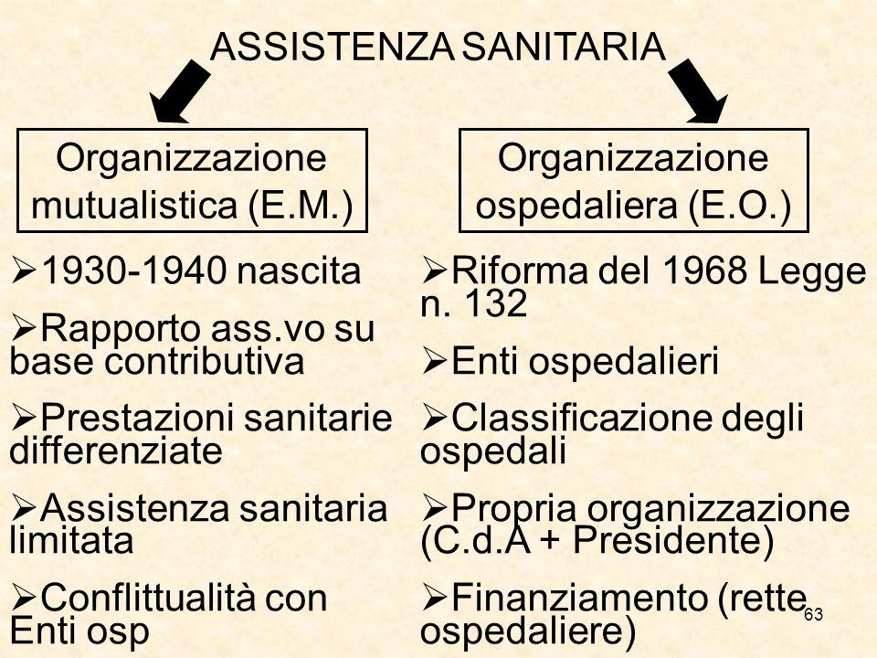 Organizzazione mutualistica (E.M.) Organizzazione ospedaliera (E.O.)