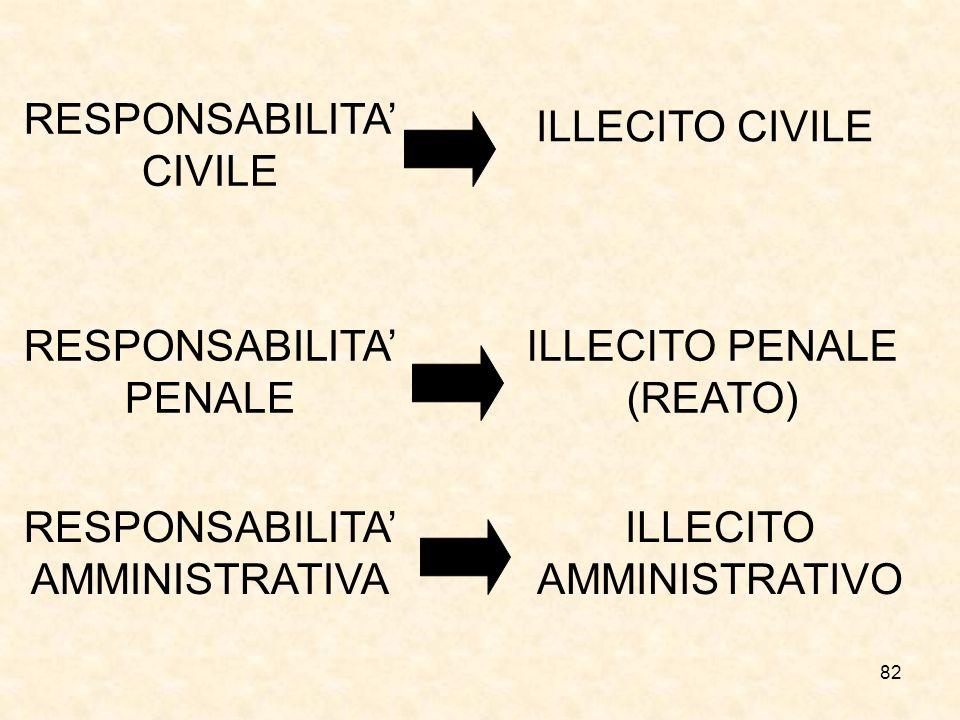 RESPONSABILITA' CIVILE ILLECITO CIVILE