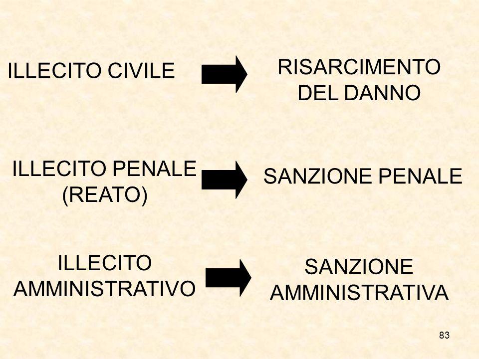 RISARCIMENTO DEL DANNO ILLECITO CIVILE