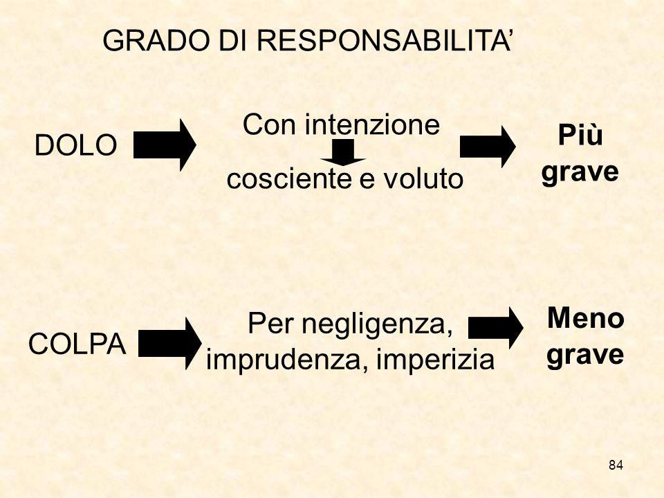 GRADO DI RESPONSABILITA'