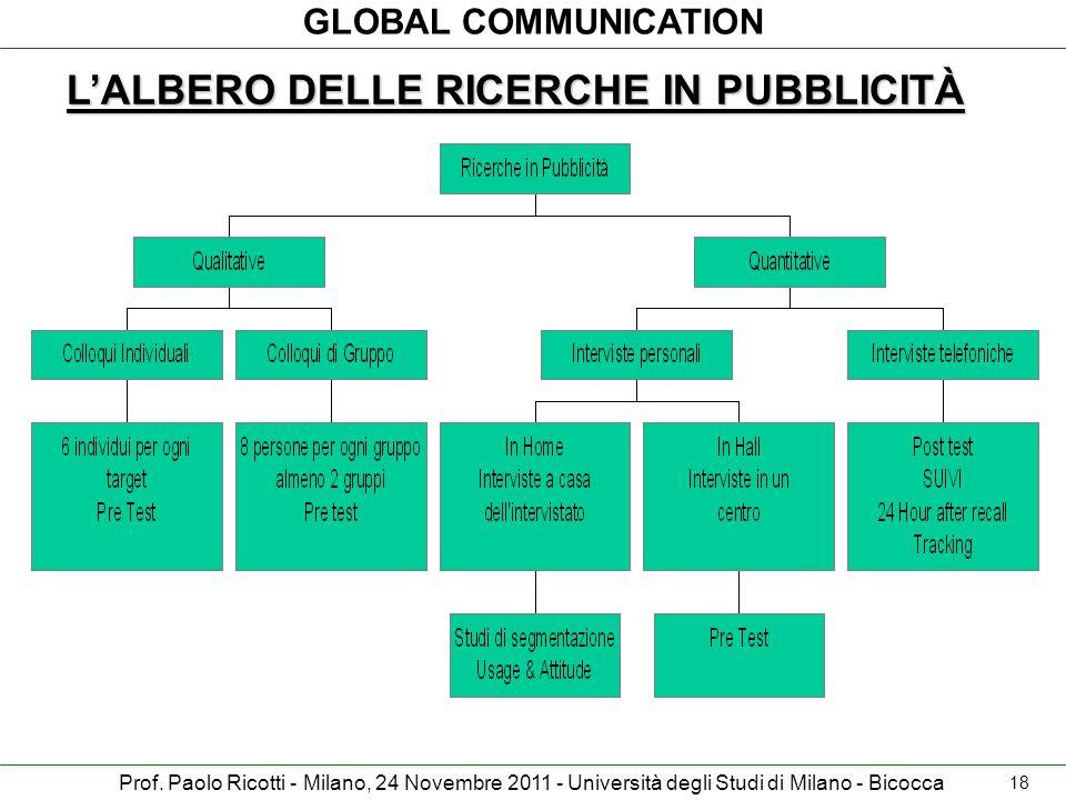 L'ALBERO DELLE RICERCHE IN PUBBLICITÀ