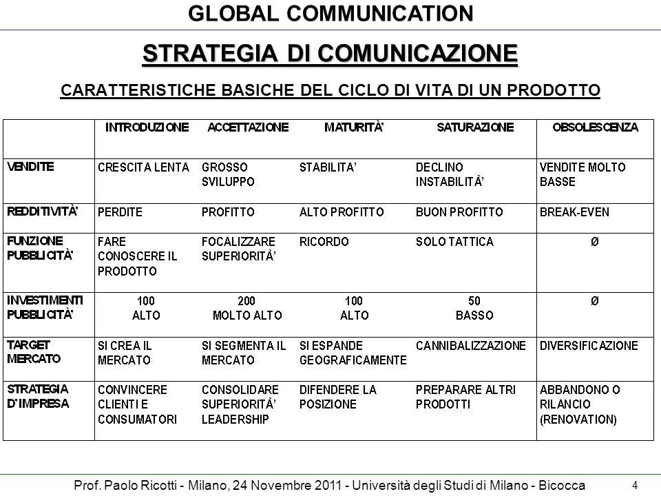 STRATEGIA DI COMUNICAZIONE CARATTERISTICHE BASICHE DEL CICLO DI VITA DI UN PRODOTTO