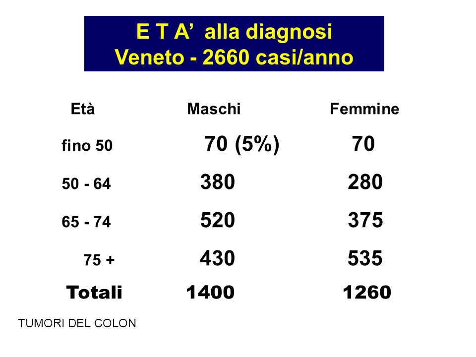 E T A' alla diagnosi Veneto - 2660 casi/anno