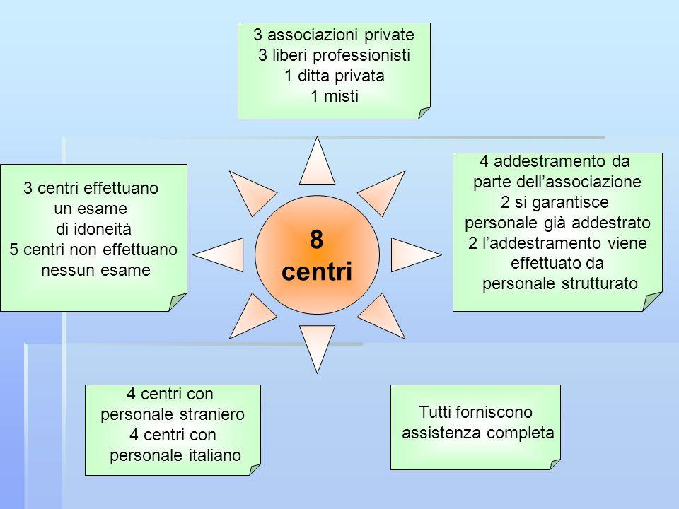 8 centri 3 associazioni private 3 liberi professionisti