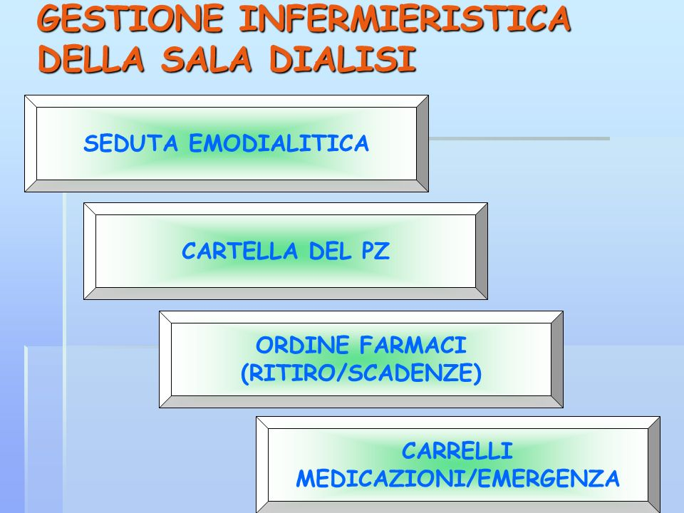 GESTIONE INFERMIERISTICA DELLA SALA DIALISI