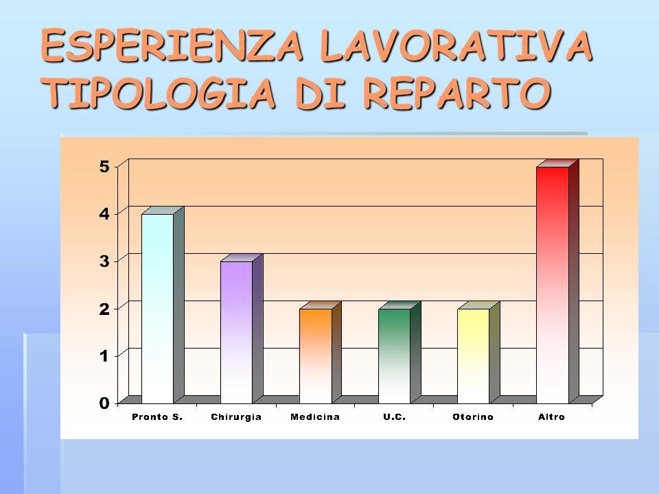 ESPERIENZA LAVORATIVA TIPOLOGIA DI REPARTO