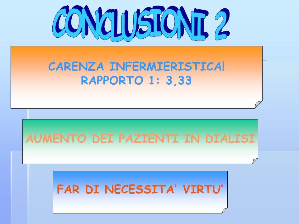 CONCLUSIONI 2 CARENZA INFERMIERISTICA! RAPPORTO 1: 3,33