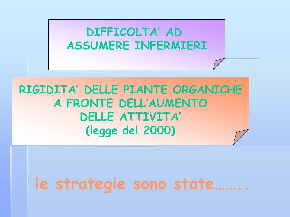 RIGIDITA' DELLE PIANTE ORGANICHE le strategie sono state……..