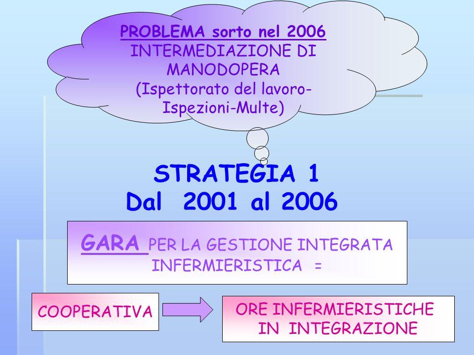 STRATEGIA 1 Dal 2001 al 2006 GARA PER LA GESTIONE INTEGRATA