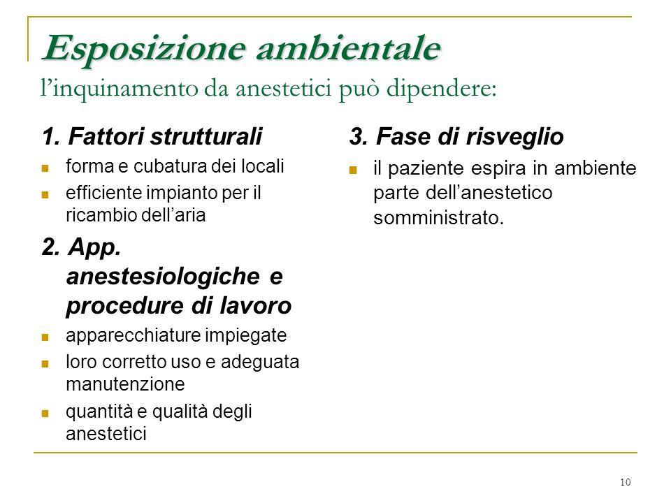 Esposizione ambientale l'inquinamento da anestetici può dipendere: