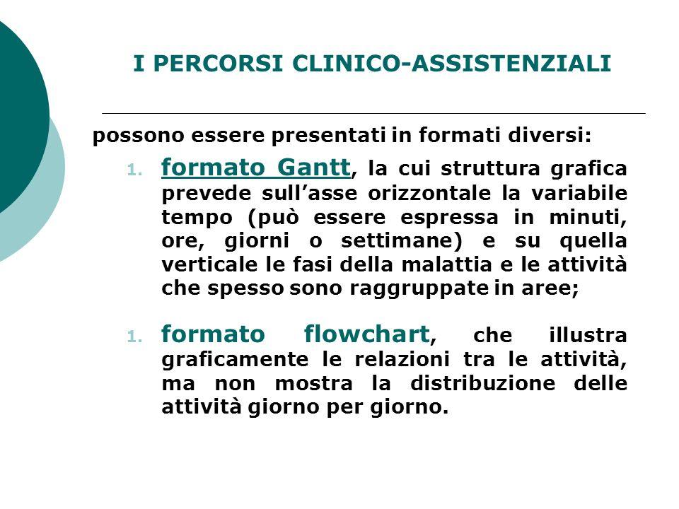 I PERCORSI CLINICO-ASSISTENZIALI