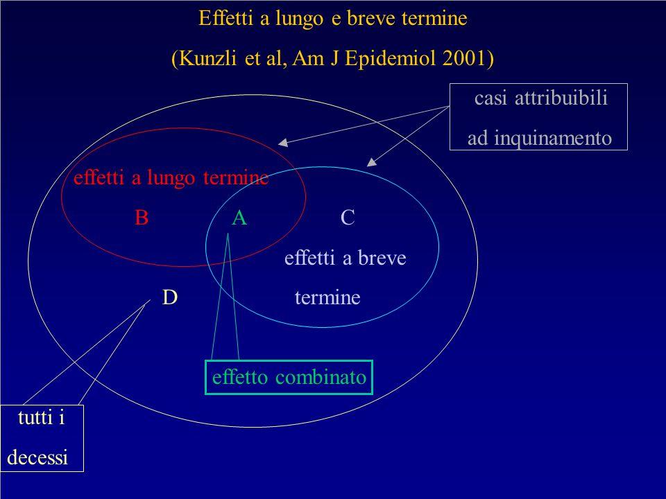 Effetti a lungo e breve termine (Kunzli et al, Am J Epidemiol 2001)