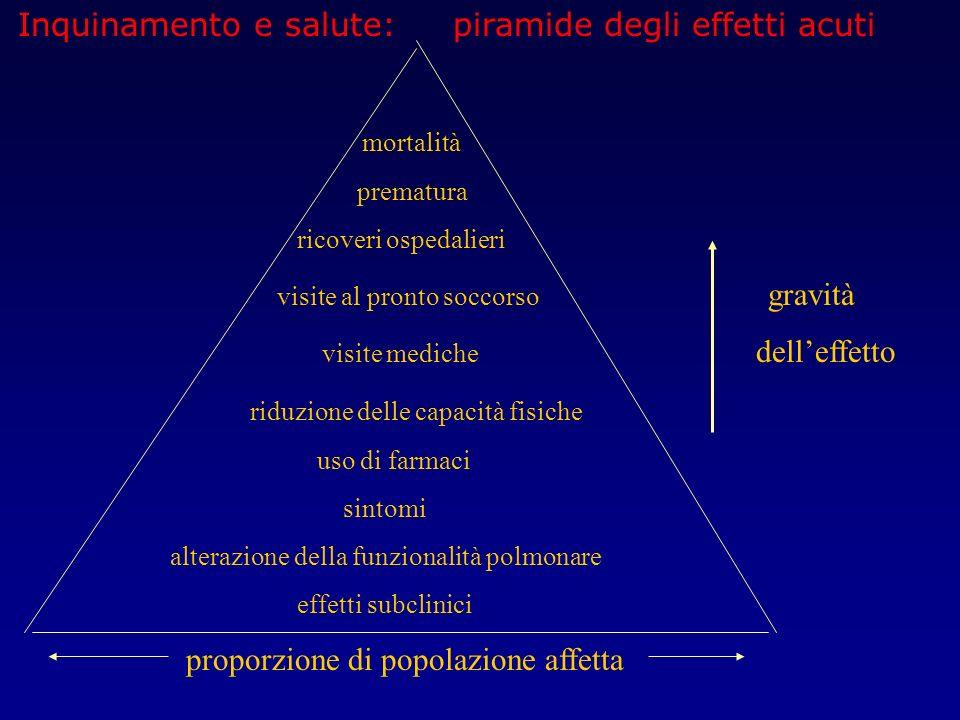 Inquinamento e salute: piramide degli effetti acuti