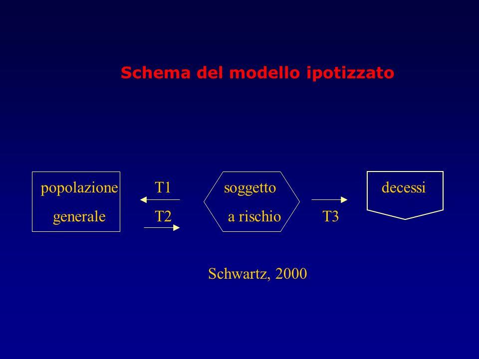 Schema del modello ipotizzato