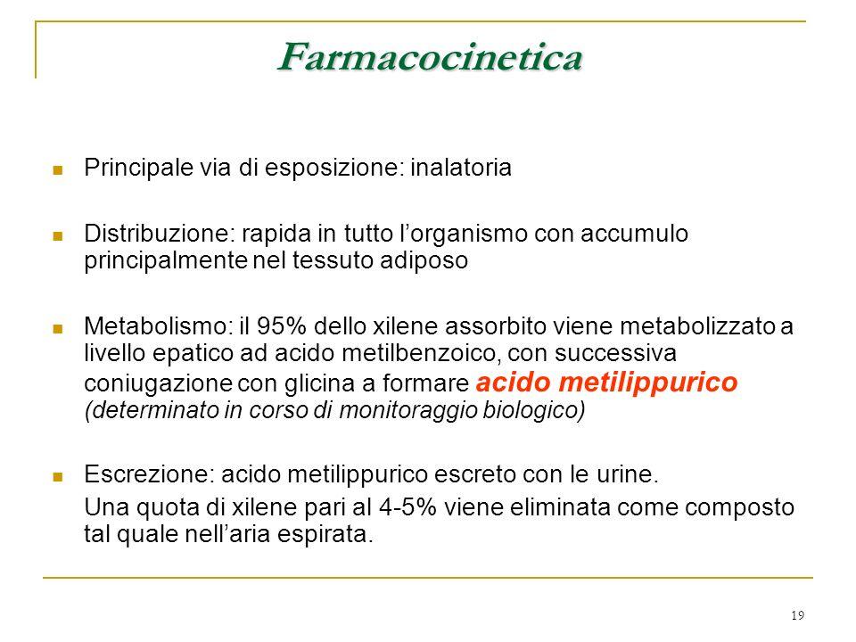 Farmacocinetica Principale via di esposizione: inalatoria