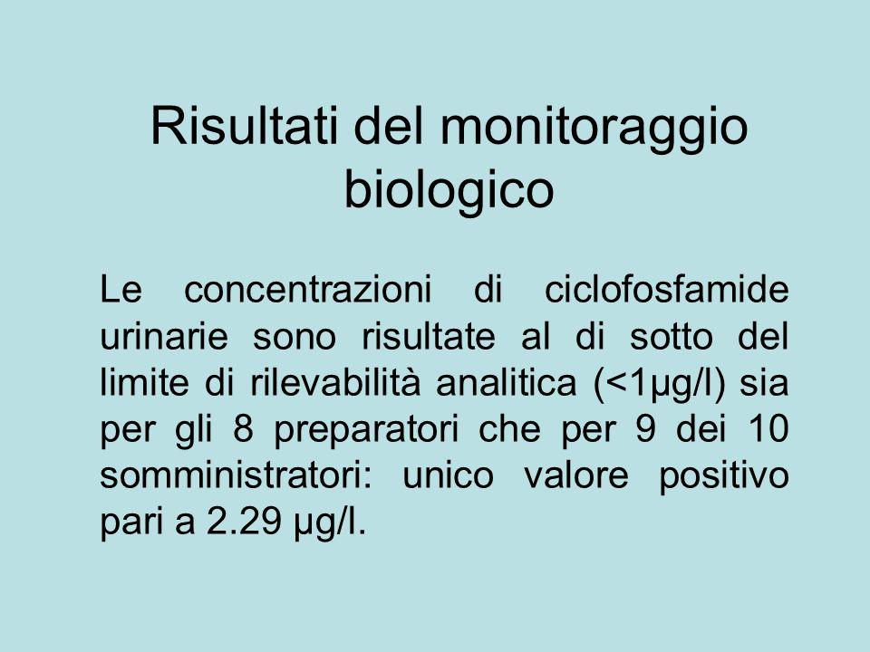 Risultati del monitoraggio biologico