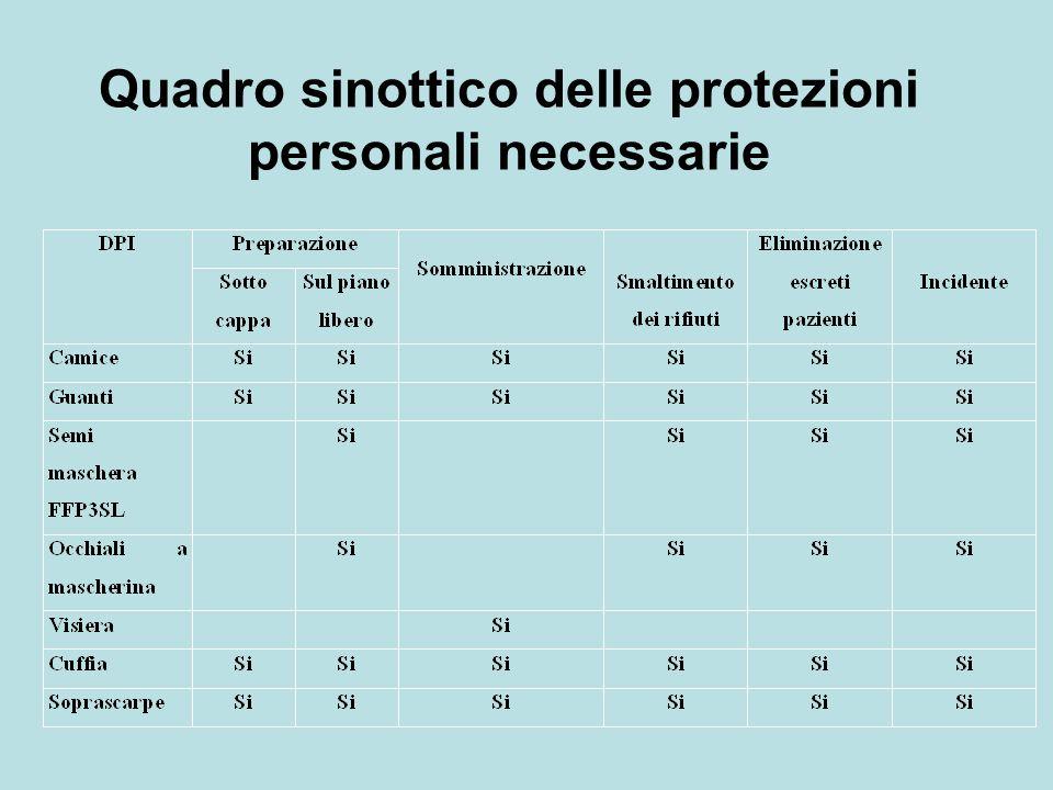 Quadro sinottico delle protezioni personali necessarie