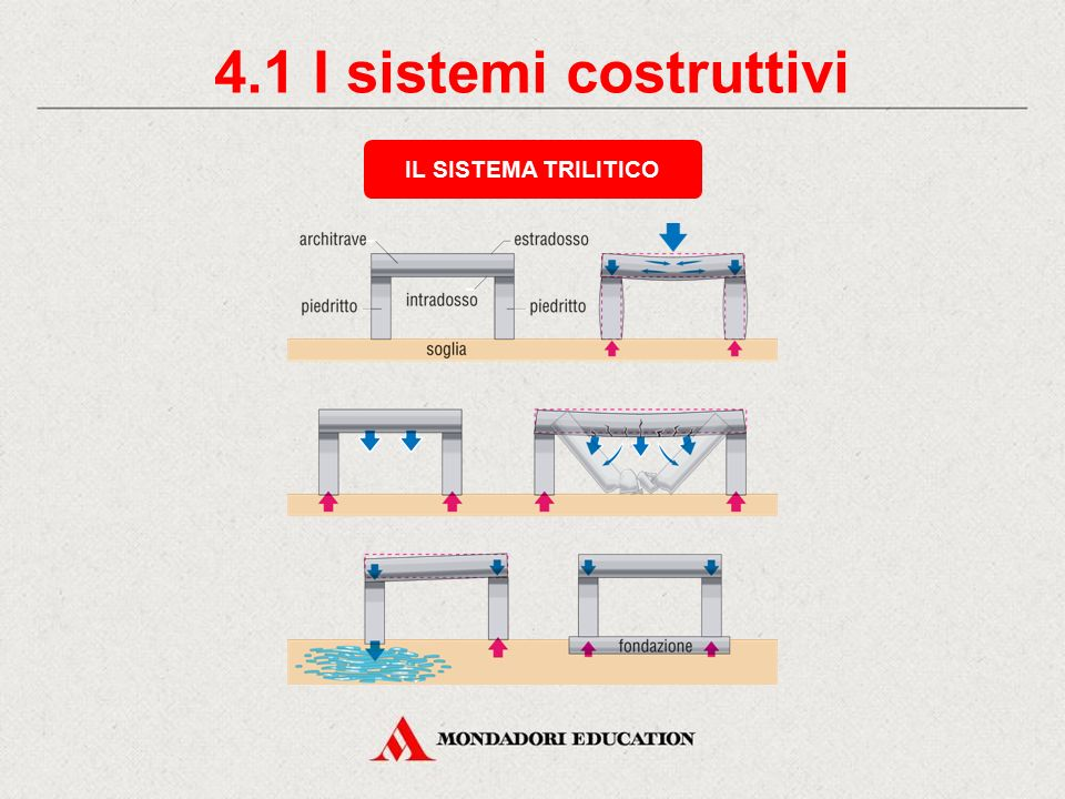 4.1 I sistemi costruttivi IL SISTEMA TRILITICO * *