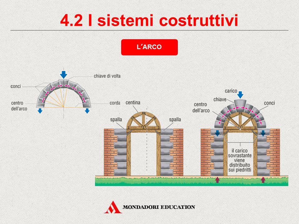 4.2 I sistemi costruttivi L'ARCO * *