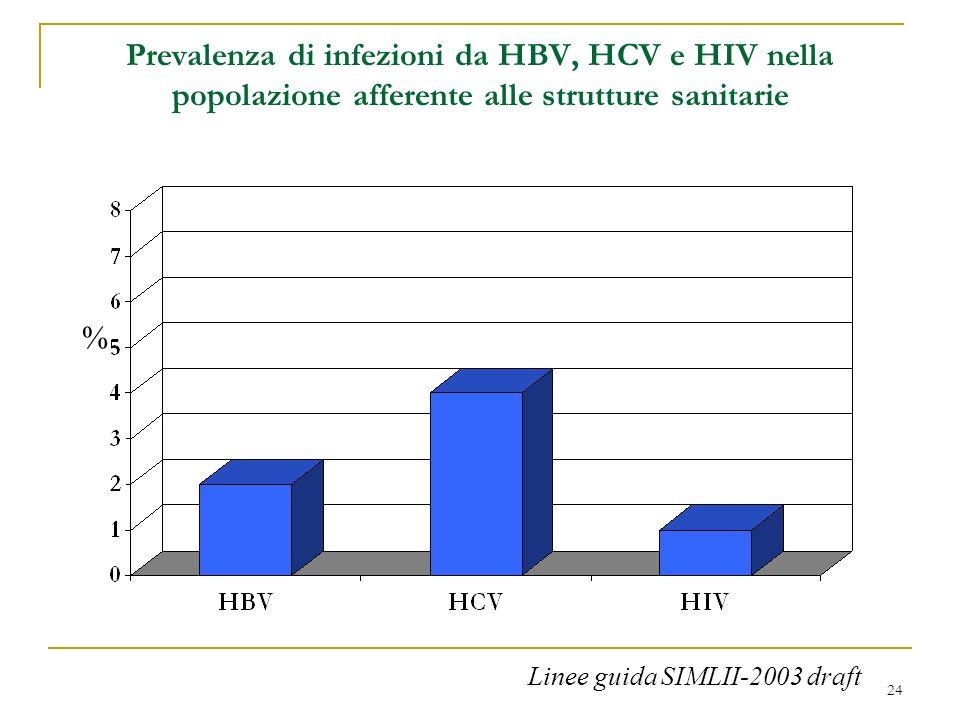 Prevalenza di infezioni da HBV, HCV e HIV nella popolazione afferente alle strutture sanitarie