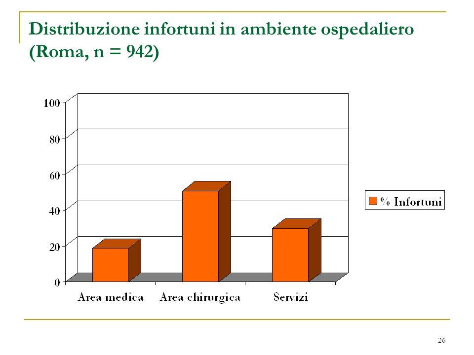 Distribuzione infortuni in ambiente ospedaliero (Roma, n = 942)