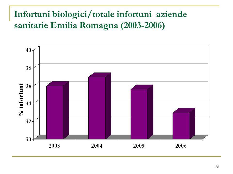 Infortuni biologici/totale infortuni aziende sanitarie Emilia Romagna (2003-2006)