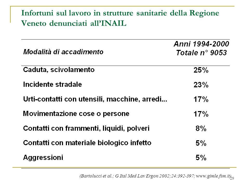 Infortuni sul lavoro in strutture sanitarie della Regione Veneto denunciati all'INAIL