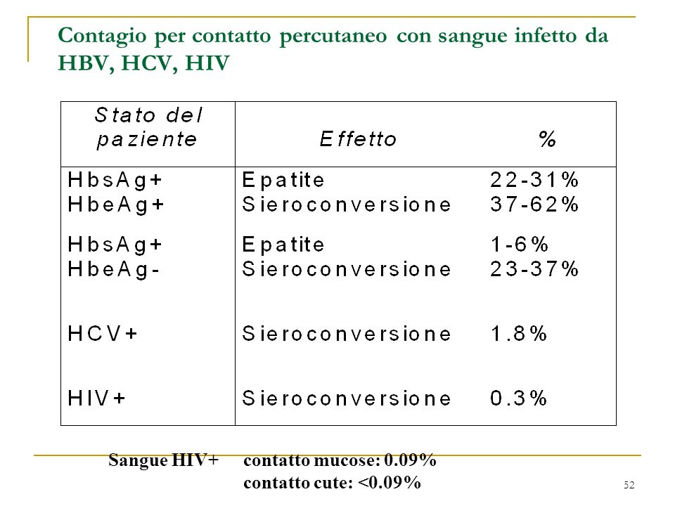 Contagio per contatto percutaneo con sangue infetto da HBV, HCV, HIV