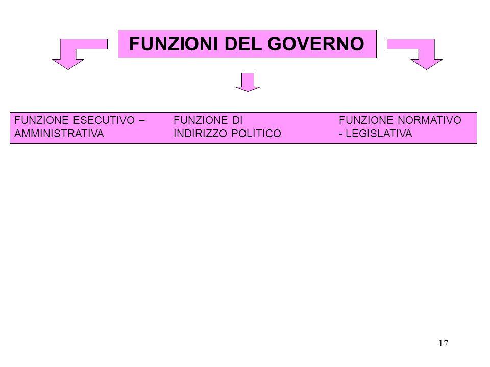 FUNZIONI DEL GOVERNO FUNZIONE ESECUTIVO – FUNZIONE DI FUNZIONE normativo.