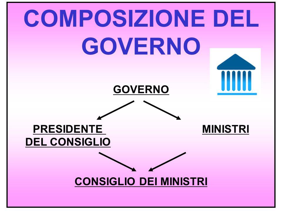 COMPOSIZIONE DEL GOVERNO