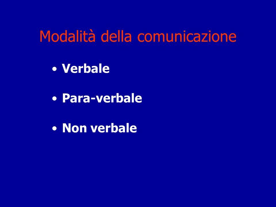 Modalità della comunicazione