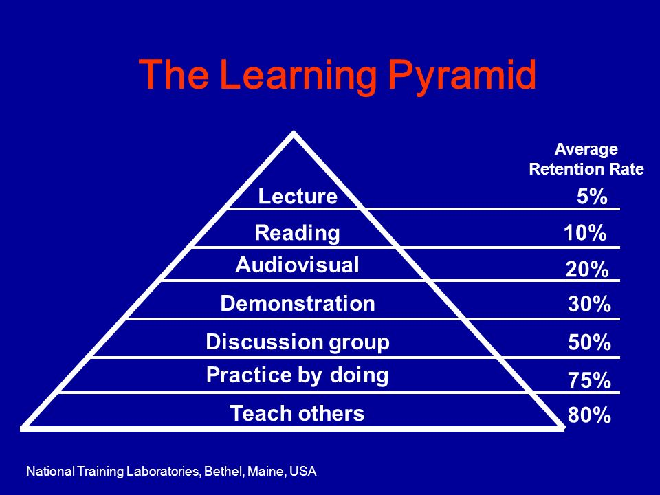 The Learning Pyramid Teach others Lecture Discussion group