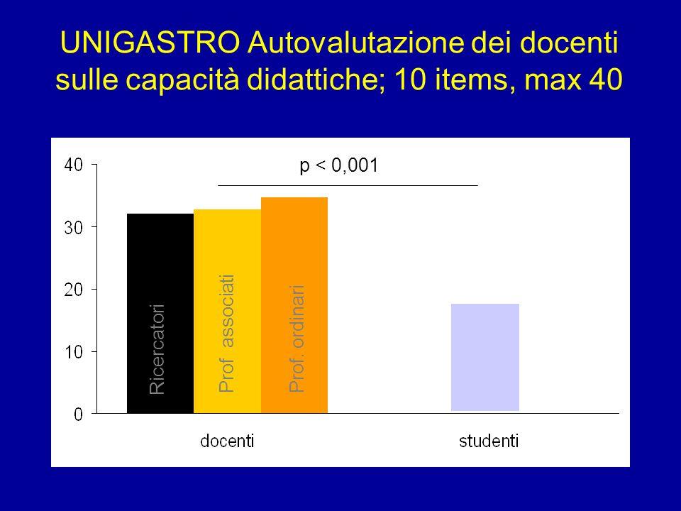 UNIGASTRO Autovalutazione dei docenti sulle capacità didattiche; 10 items, max 40