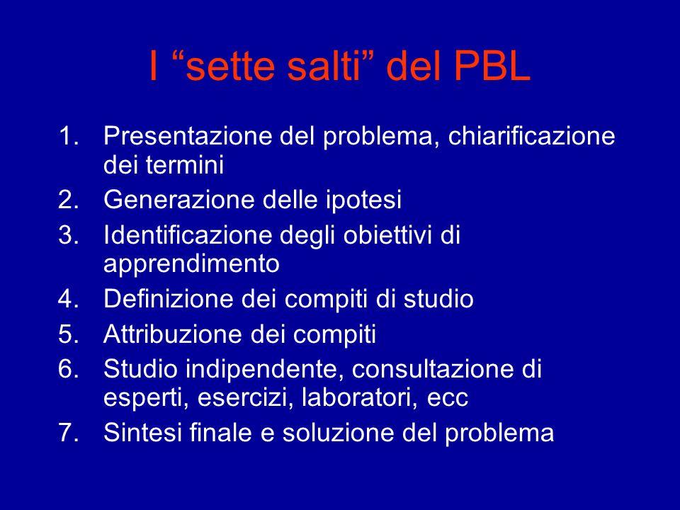 I sette salti del PBL Presentazione del problema, chiarificazione dei termini. Generazione delle ipotesi.