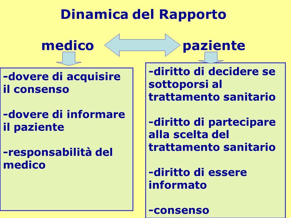 Dinamica del Rapporto medico paziente
